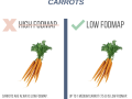 Create-Your-Own-FODMAP-Diet-agutsygirl.com-fodmap-sibo-fodmapdiet-carrots