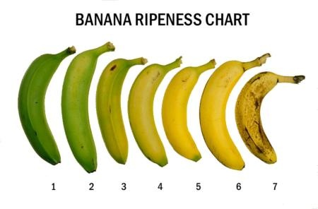 Banana Ripeness Chart via www.agutsygirl.com