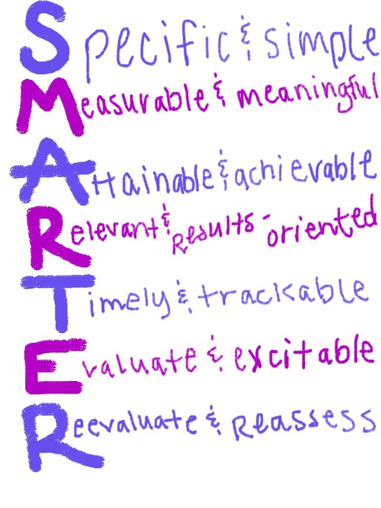 SMARTER Goals SMART goals sarahkayhoffman.com