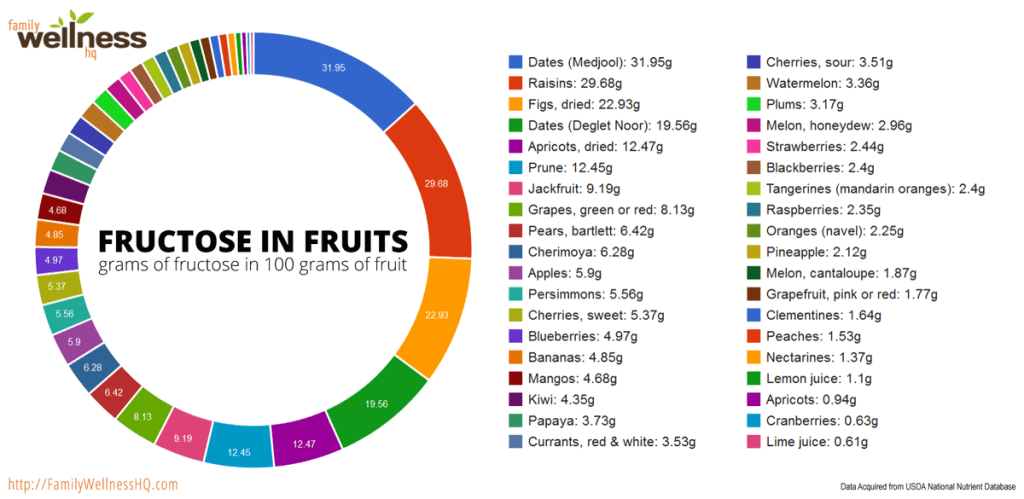 Fructose Structure Fructose in Fruits agutsygirl.com #fructose #SIBO #fodmap