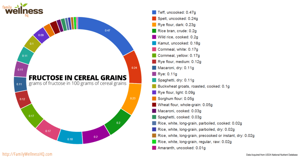 Fructose Structure Fructose in Cereal Grains agutsygirl.com #fructose #SIBO #fodmap