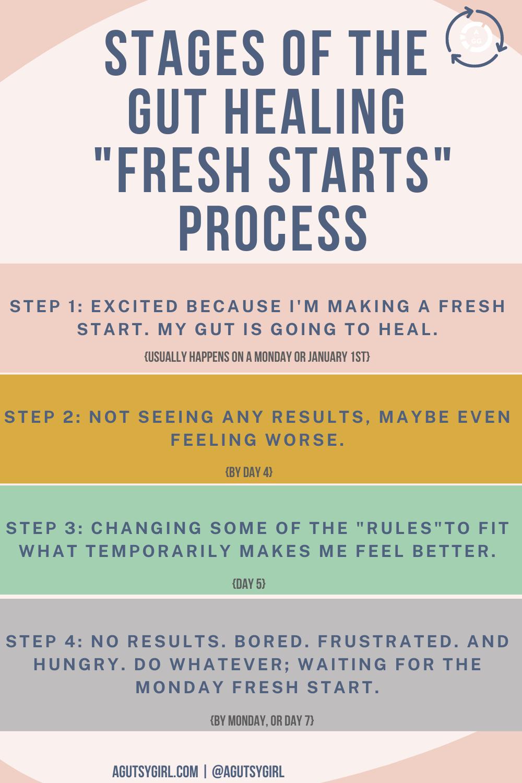Fresh Starts agutsygirl.com stages of the gut healing process #guthealing #chronicillness #dieting