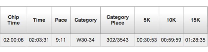 NWM Results Sarah Kay Hoffman www.agutsygirl.com #HalfMarathon #WeRunSF