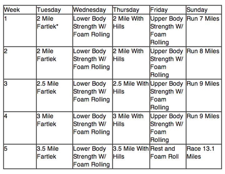 5-week half marathon training program via The Craziest Way to Train for a Half Marathon