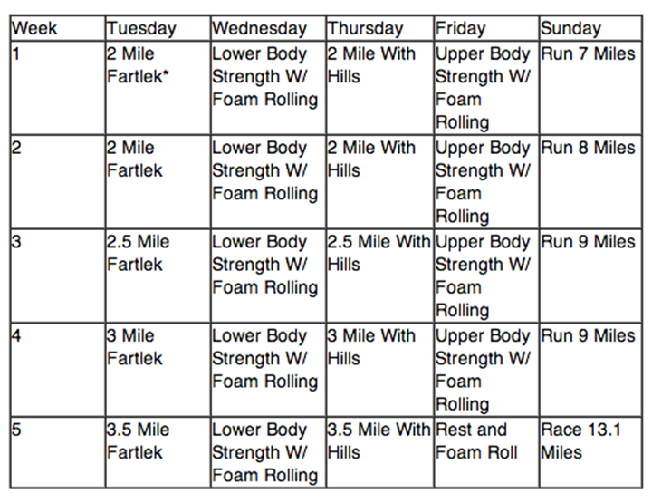 5-week half marathon training program via The Craziest Way to Train for a  Half