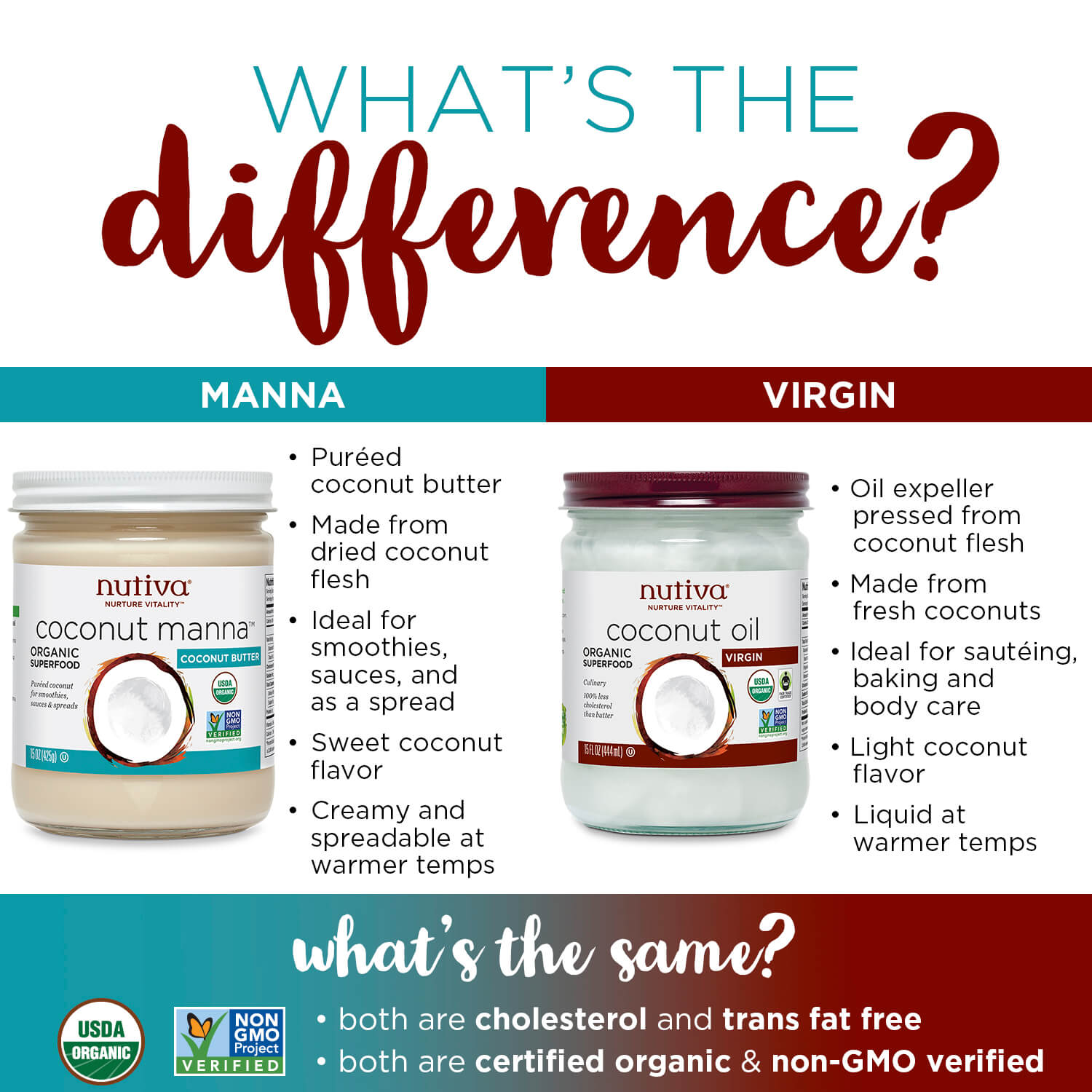 Food Questions and Answers sarahkayhoffman.com Coconut Oil Coconut Butter Coconut Manna What's the Difference