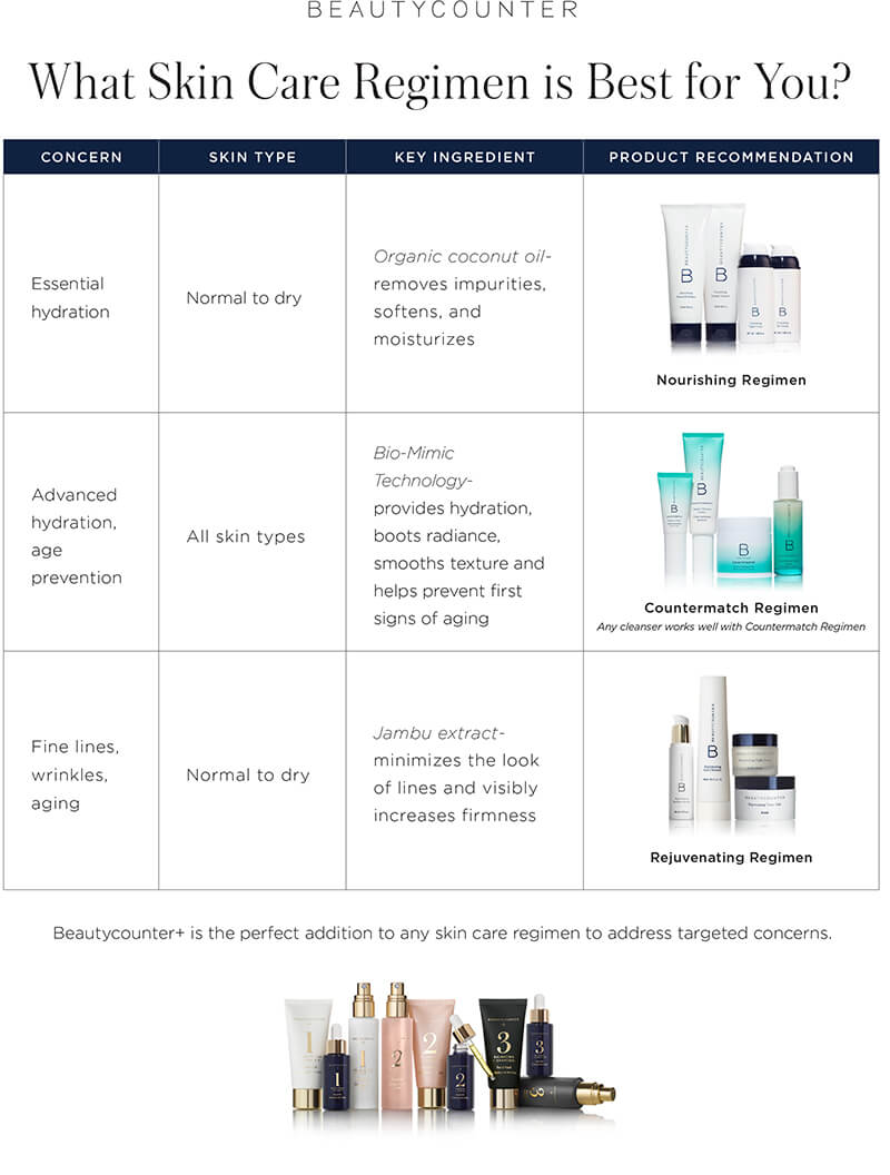 Which Skincare Regimen to Choose sarahkayhoffman.com Beautycounter safer skincare