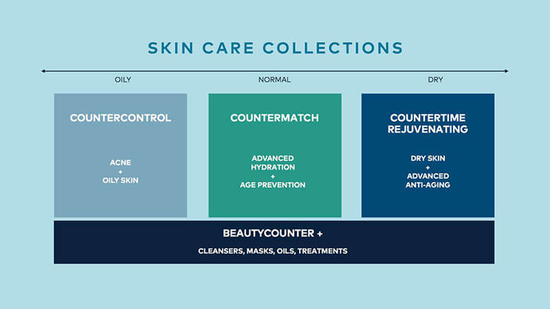 Beautycounter Skincare Collections www.sarahkayhoffman.com Countercontrol Countermatch beautycounter.com:sarahhoffman
