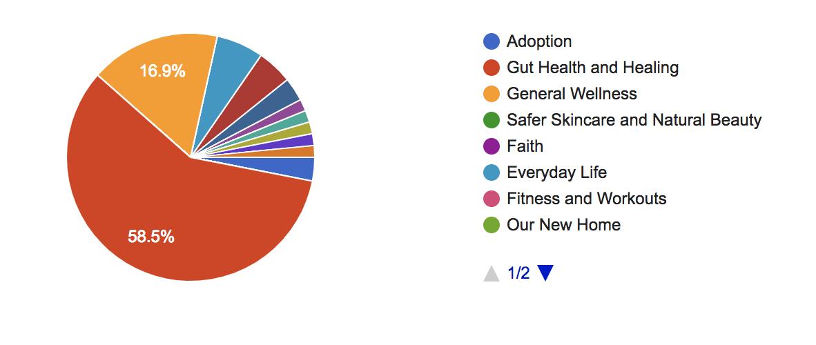 2019 Reader Survey Results www.sarahkayhoffman.com content blog post topics adoption gut health #guthealth #contentmarketing #healthyliving #blogging