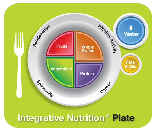 Gut Healing Honesty Integrative Nutrition plate primary foods agutsygirl.com #guthealing #healthyliving #healthcoach #iin