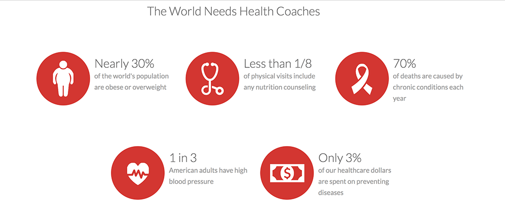 What is a Certified Health Coach The World Needs Health Coaches agutsygirl.com #healthcoach #iin #healthcoaching #mompreneur