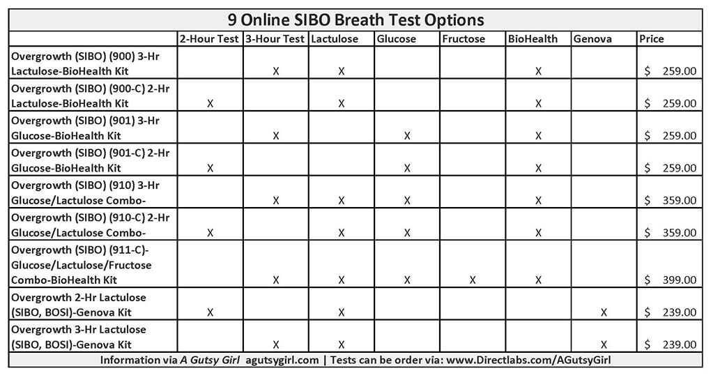 9 Online SIBO Testing Options Buyer's Guide to SIBO Tests agutsygirl.com #sibo #fodmap #guthealth