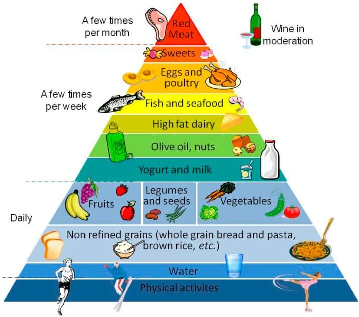Mediterranean Diet for Gut Health food pyramid agutsygirl.com #guthealth #mediterraneandiet #diet