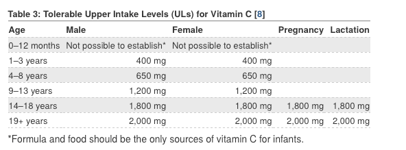 Vitamin C for Gut Healing agutsygirl.com #vitaminc #vitamins #guthealth recommended daily value upper limits