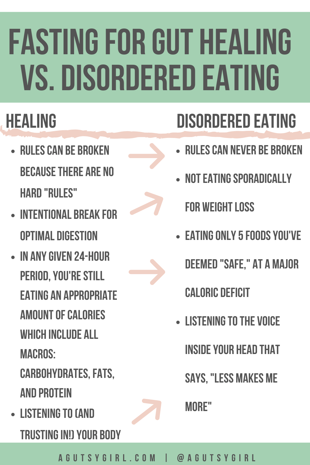 Fasting for Gut Healing agutsygirl.com #intermittentfasting #guthealth #fasting vs disordered eating