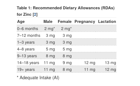 Why Zinc is Important for Gut Health agutsygirl.com #zinc #guthealth #minerals #supplements RDA