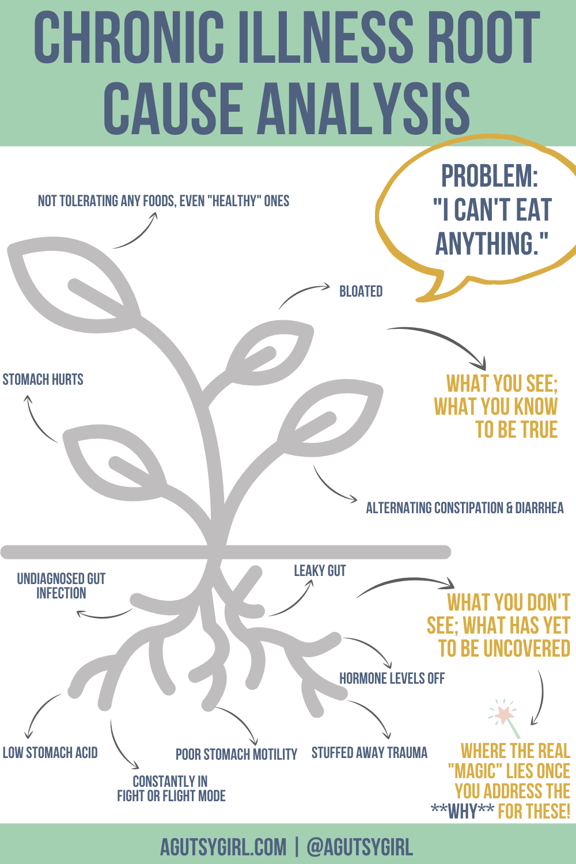 Gut Healing Root Cause Analysis Chronic Illness Root Cause Analysis is King agutsygirl.com #chronicillness #rootcauseanalysis #guthealing #mindmap gut healing