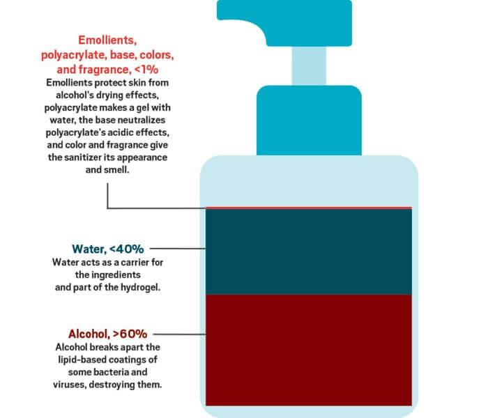 Hand Sanitizer and Your Gut agutsygirl.com #handsanitizer #sanitizer #guthealth