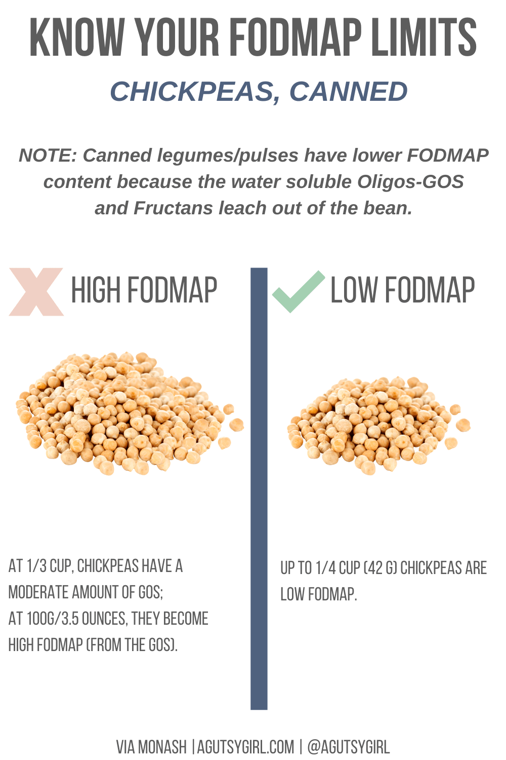 Chickpeas Top 15 Low-FODMAP High-Fiber Foods list agutsygirl.com #lowfodmap #sibo #highfiber #fodmaps