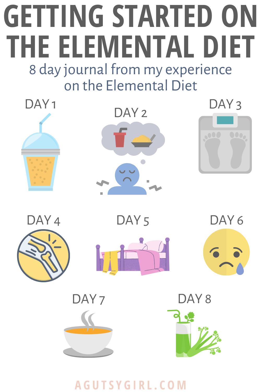 Getting Started on the Elemental Diet agutsygirl.com #sibo #fodmap #elementaldiet