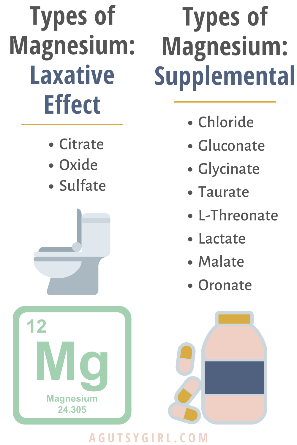 Types of Magnesium supplements agutsygirl.com #magnesium #constipation #supplements #guthealth