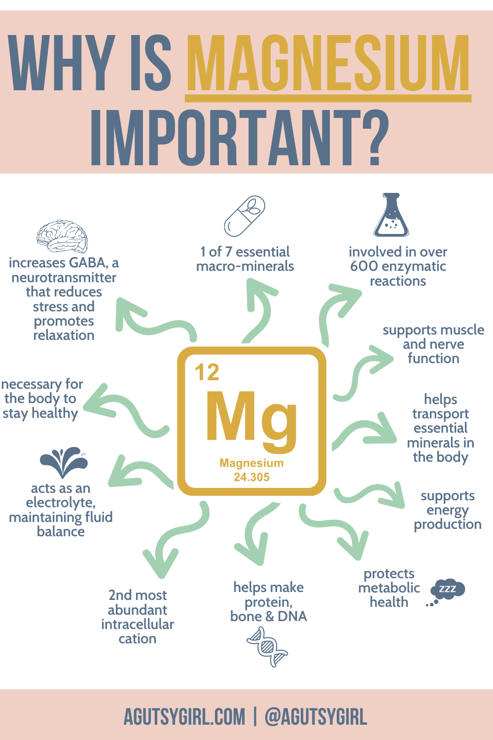 Types of Magnesium your master guide with A Gutsy Girl agutsygirl.com #minerals #magnesium #constipation importance of mag