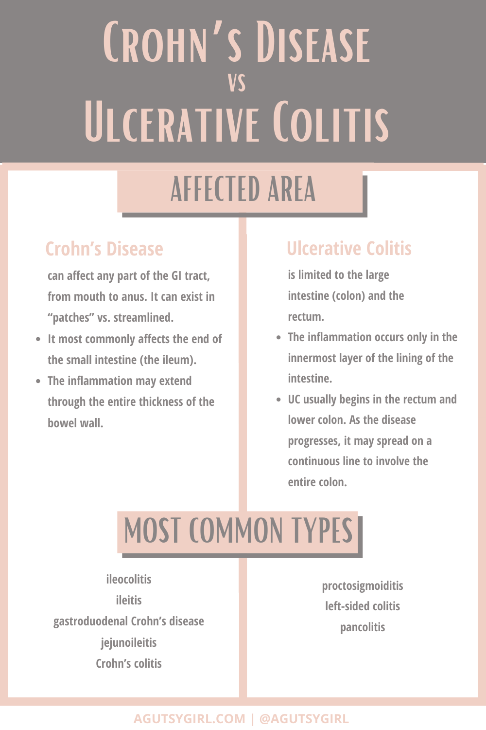 IBS vs IBD What's the difference most common types agutsygirl.com #ibs #ibd #irritablebowelsyndrome