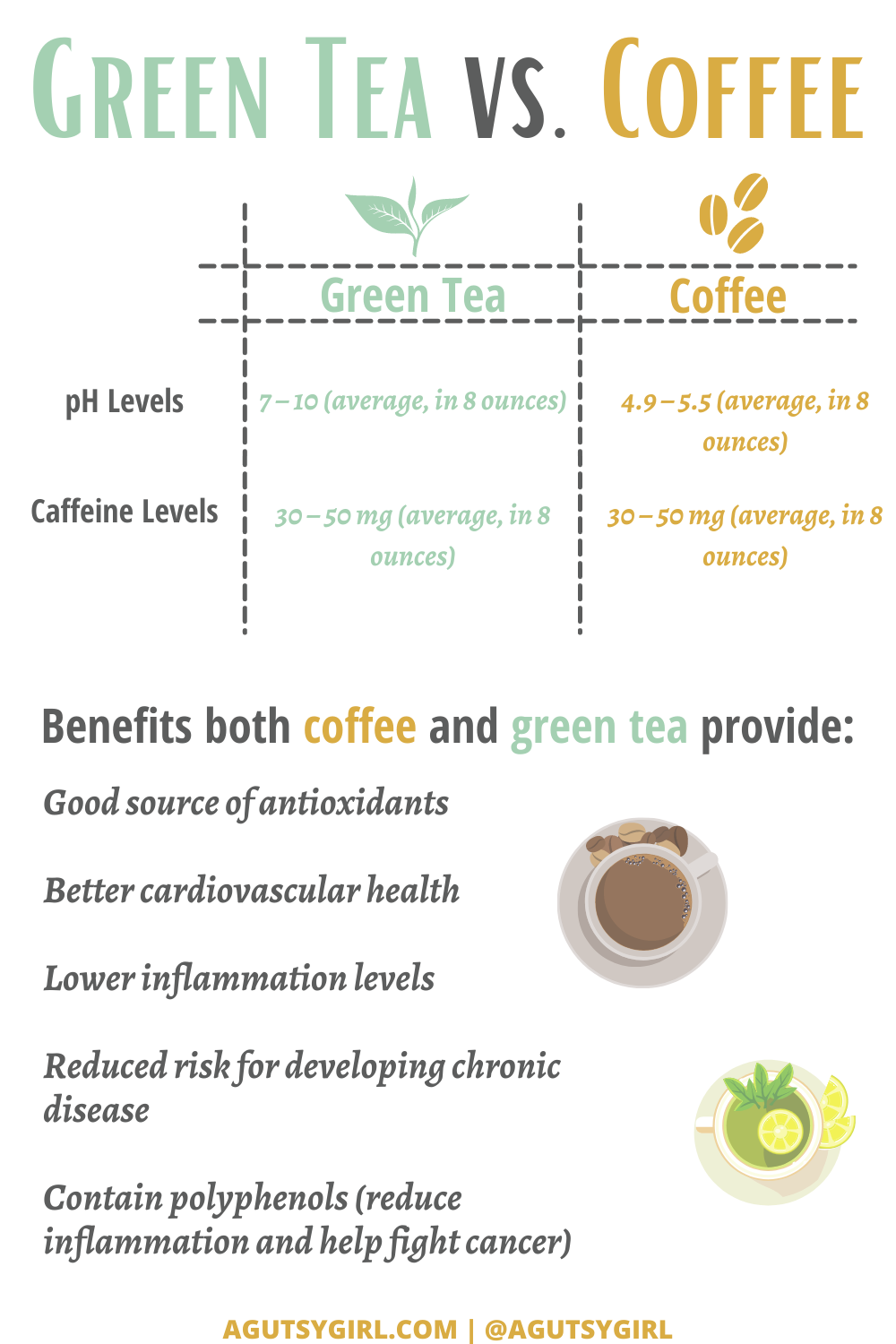 Green Tea vs Coffee chart agutsygirl.com #guthealth #greenteavscoffee #greentea