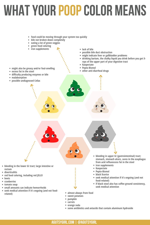 What your poop color means agutsygirl.com #guthealth #gut #digestion